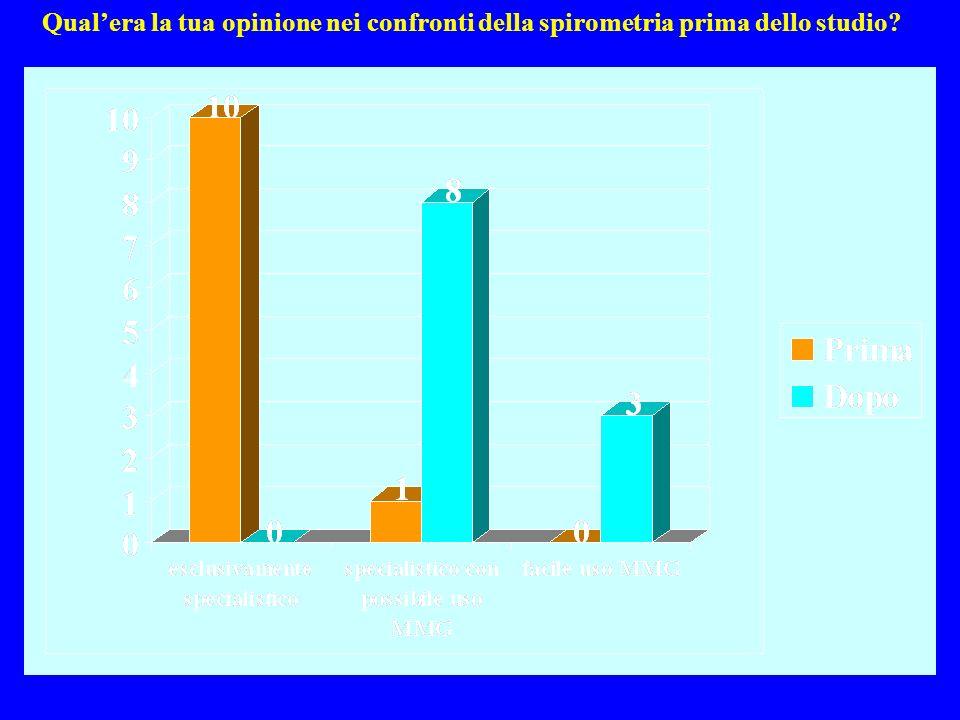 Qualera la tua opinione nei confronti della spirometria prima dello studio?