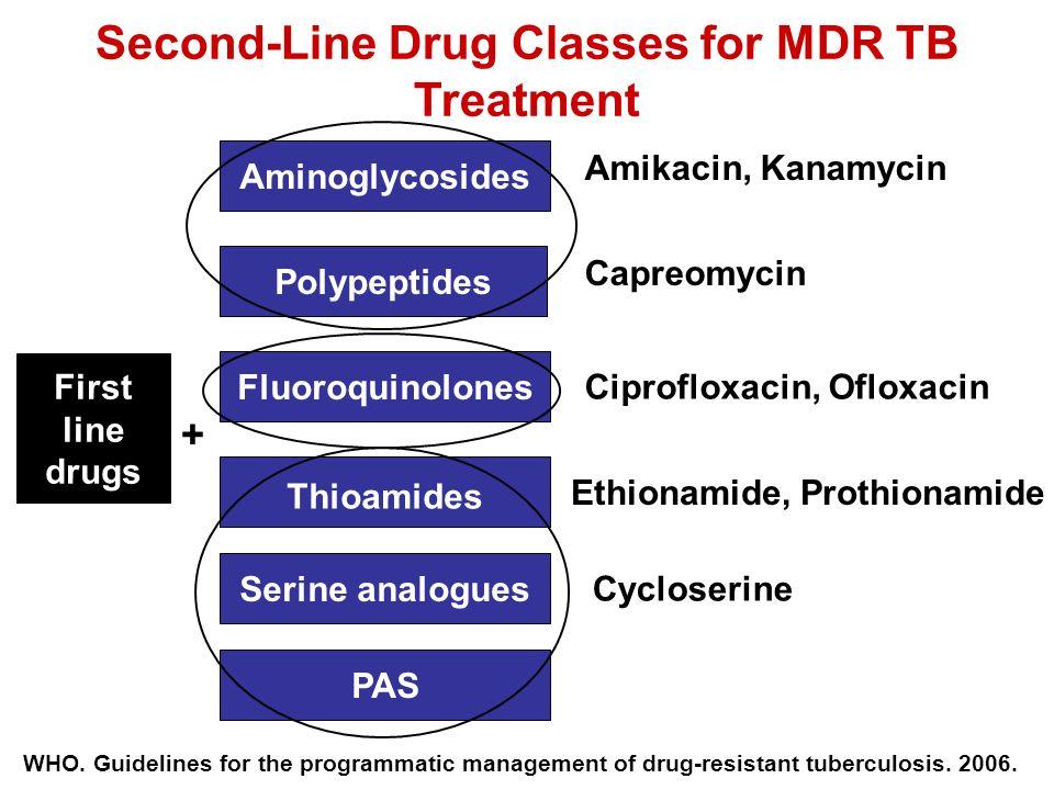 Second-Line Drug Classes for MDR TB Treatment Amikacin, Kanamycin Ciprofloxacin, Ofloxacin Ethionamide, Prothionamide Thioamides PAS Polypeptides Seri