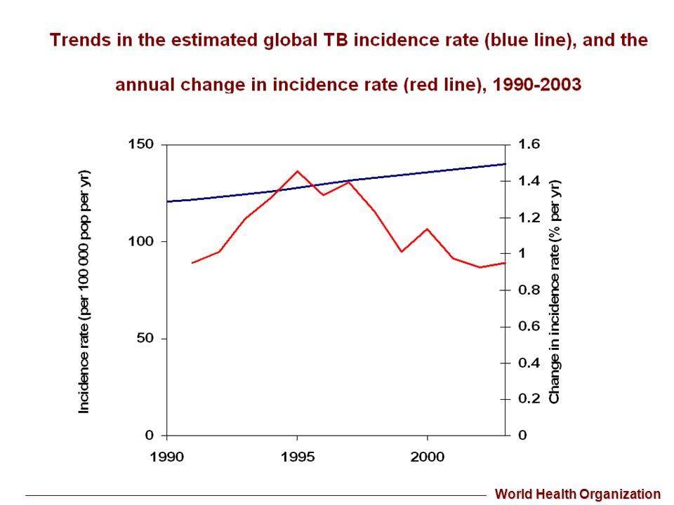 Global WHO/CDC Survey Convenience sample (17,690 isolates) submitted to participating international SRL network, 2000-2004 –3520 (20%) of isolates MDR TB – 347 ( 2%) of isolates XDR TB XDRTB in all regions, more common FSU and Asia (Republic of Korea) Denominator information unavailable