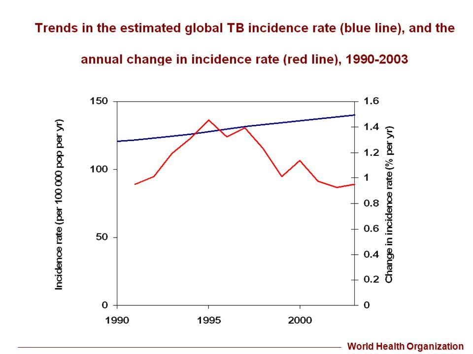 cause di morteLa TB è ancora oggi una delle principali cause di morte nel mondo diagnosi eziologica di TBLa diagnosi eziologica di TB si basa sullidentificazione dellagente patogeno in campioni biologici (generalmente espettorato).