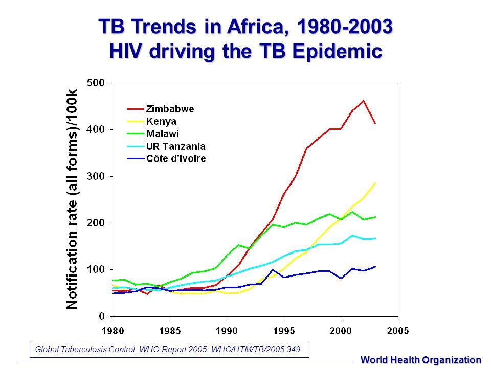 Misure per il controllo della TB Principali misure per il controllo della TB: –trattamento farmacologico e gestione dei pazienti con TB –identificazione, sorveglianza e trattamento dei gruppi ad alto rischio contatti di casi di TB persone con infezione da HIV altri gruppi a rischio –vaccinazione con BCG I ritardi diagnostici contribuiscono ad aumentare i casi di malattia in fase avanzata, con maggiore potenziale di contagio Strategie per il controllo Altet G.M.N.