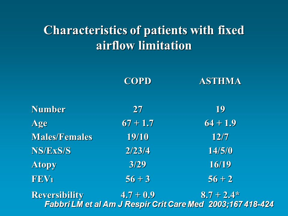 Fixed airflow limitation in Asthma and COPD % predicted 0 100 200 300 400 ml 0 2 4 6 8 10 12 14 ** ** FEV 1 changes after oral corticosteroids History of Asthma History of smoking History of Asthma History of smoking Fabbri LM et al Am J Respir Crit Care Med 2003;167 418-424