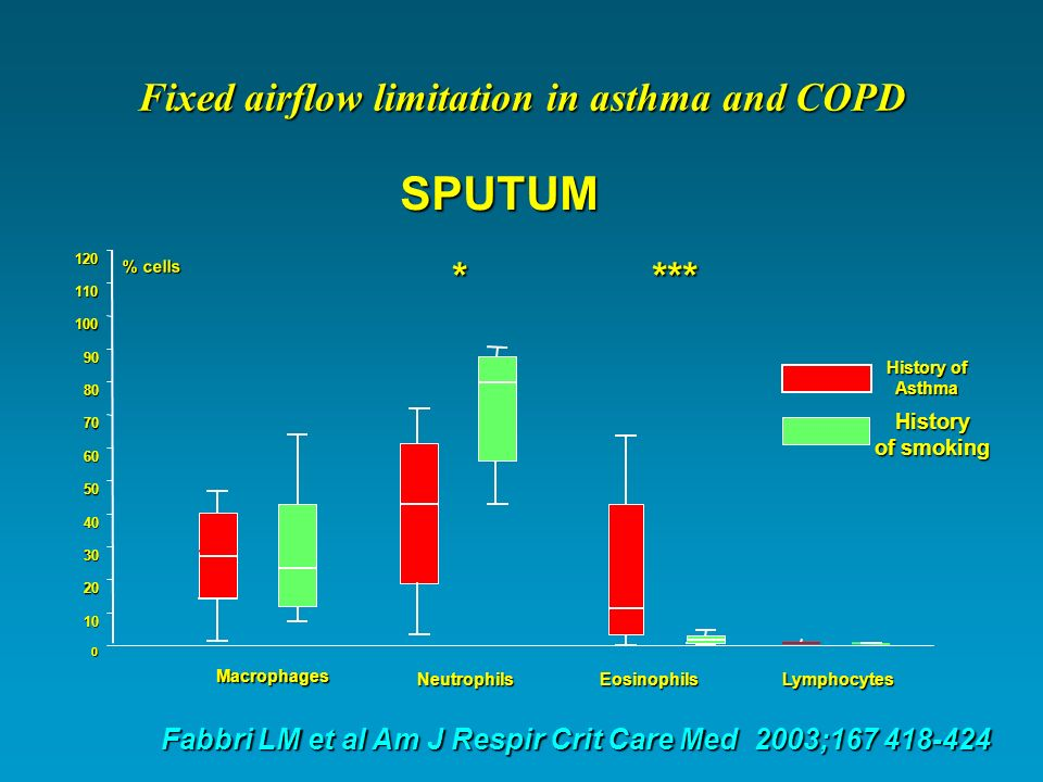 Exhaled NO (ppb) 0 10 20 30 40 50 60 History of Asthma History of smoking Exhaled Nitric Oxide *** Fixed airflow limitation in Asthma and COPD Fixed airflow limitation in Asthma and COPD Fabbri LM et al Am J Respir Crit Care Med 2003;167 418-424