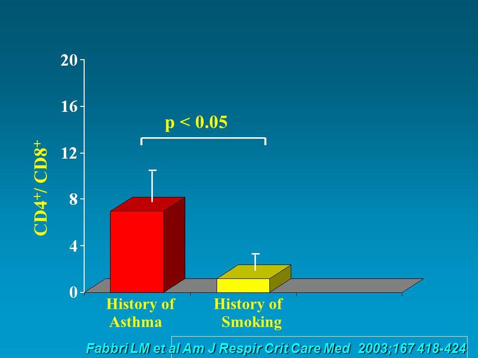 CD4 + / CD8 + p < 0.05 History of Asthma Smoking Fabbri LM et al Am J Respir Crit Care Med 2003;167 418-424