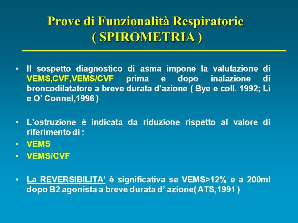 Prove di Funzionalità Respiratorie ( SPIROMETRIA ) Il sospetto diagnostico di asma impone la valutazione di VEMS,CVF,VEMS/CVF prima e dopo inalazione