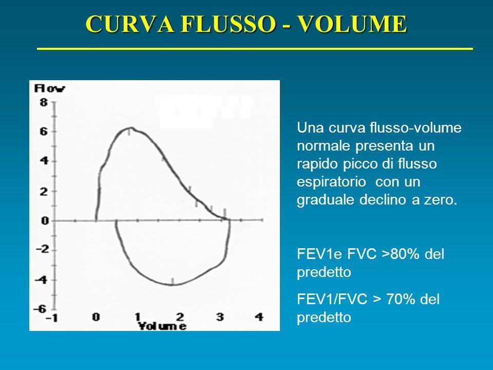 Una curva flusso-volume normale presenta un rapido picco di flusso espiratorio con un graduale declino a zero. FEV1e FVC >80% del predetto FEV1/FVC >
