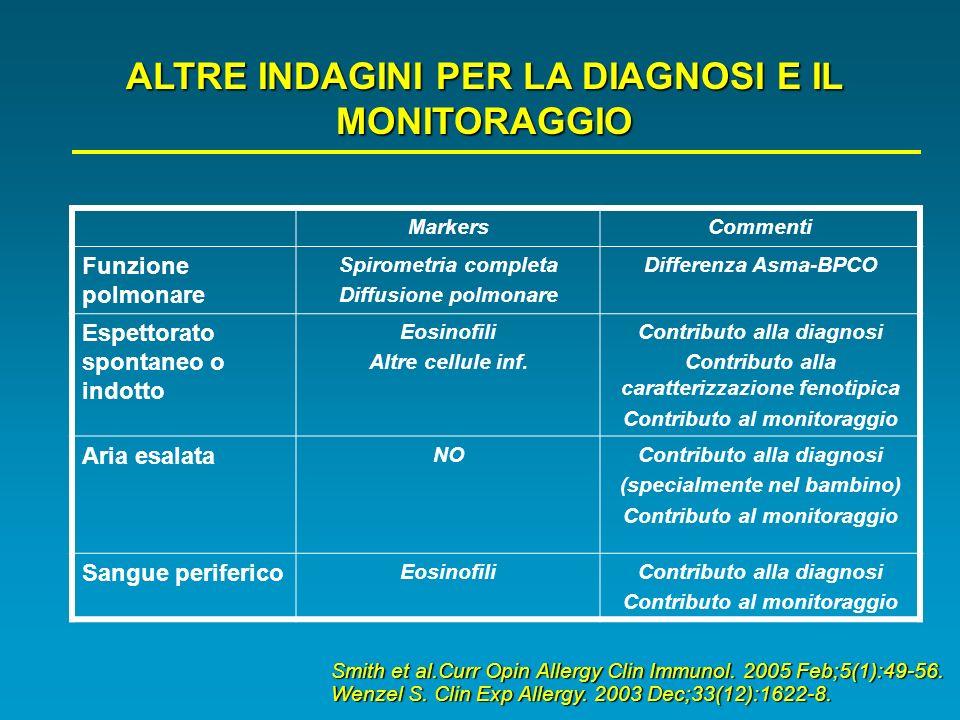 ALTRE INDAGINI PER LA DIAGNOSI E IL MONITORAGGIO MarkersCommenti Funzione polmonare Spirometria completa Diffusione polmonare Differenza Asma-BPCO Esp