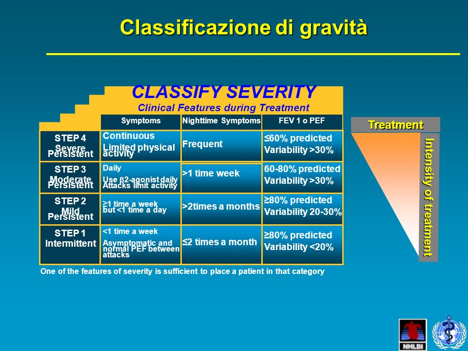 Classificazione di gravità CLASSIFY SEVERITY Clinical Features during Treatment Symptoms STEP 4 Severe Persistent Continuous Limited physical activity