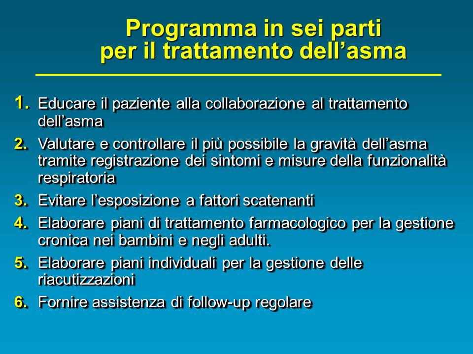 Programma in sei parti per il trattamento dellasma Educare il paziente alla collaborazione al trattamento dellasma 1. Educare il paziente alla collabo