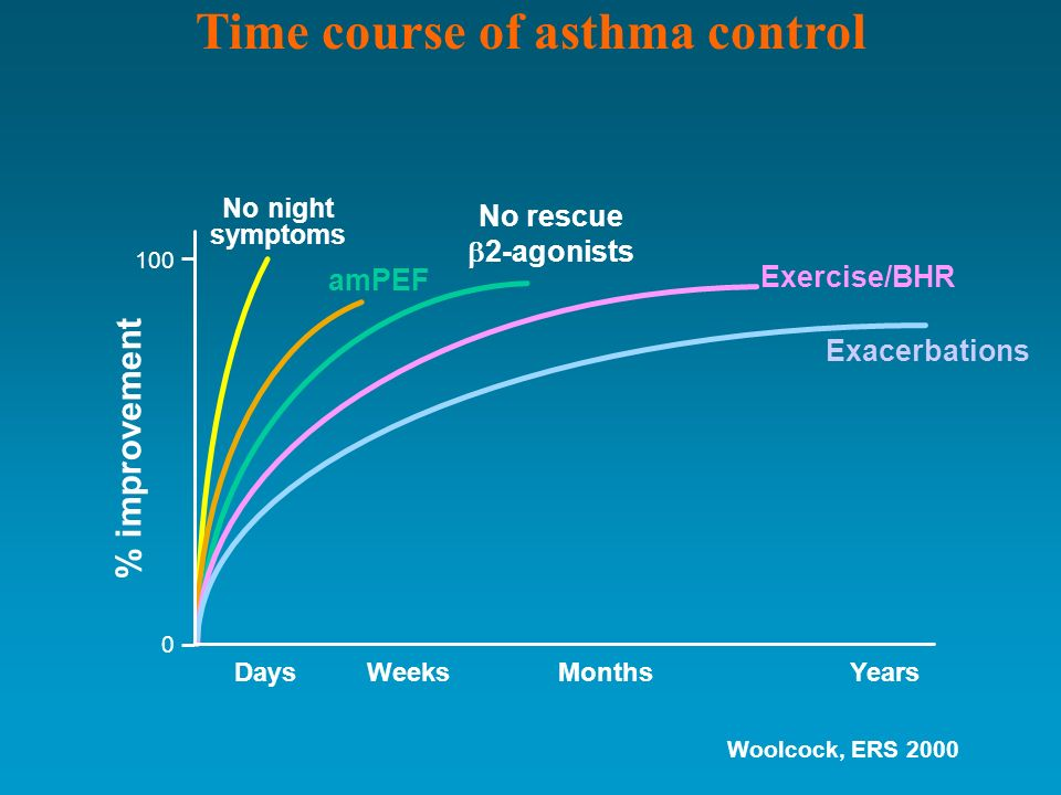 Time course of asthma control No night symptoms Days % improvement 100 No rescue 2-agonists amPEF Exacerbations YearsMonthsWeeks Exercise/BHR 0 Woolco