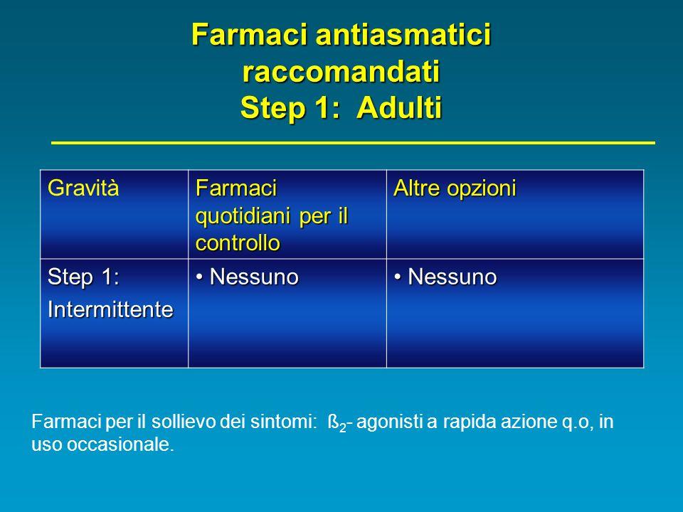 Farmaci antiasmatici raccomandati Step 1: Adulti Gravità Farmaci quotidiani per il controllo Altre opzioni Step 1: Intermittente Nessuno Nessuno Farma