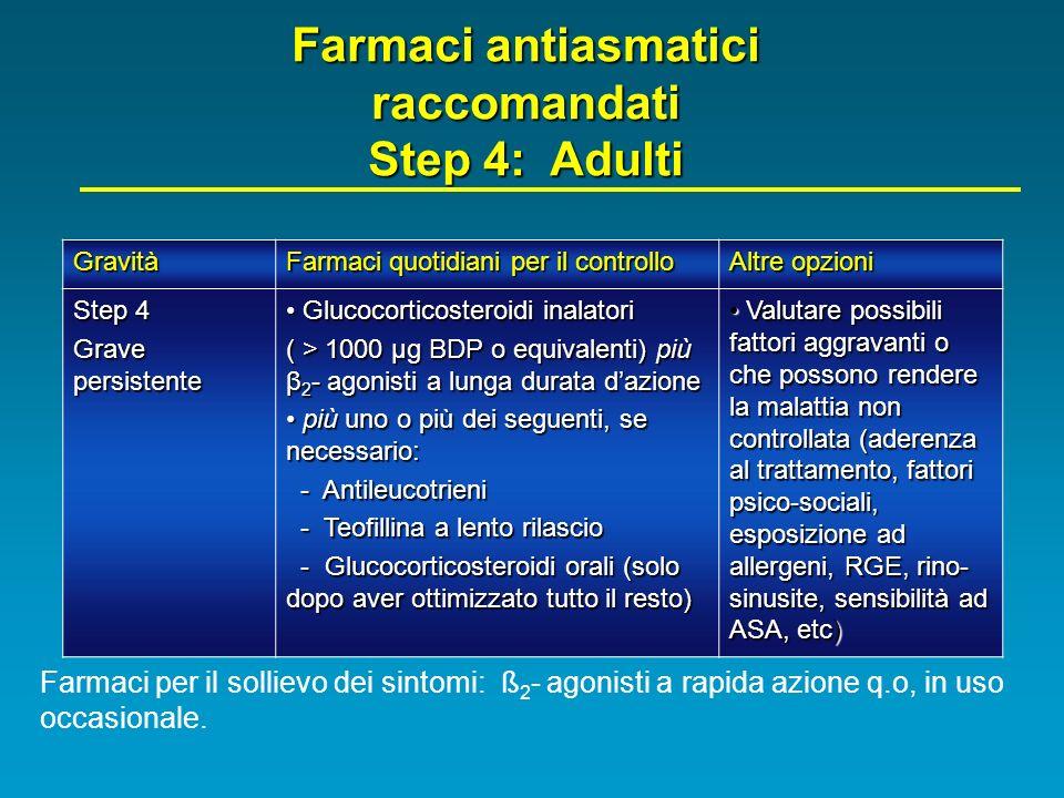 Farmaci antiasmatici raccomandati Step 4: Adulti Gravità Farmaci quotidiani per il controllo Altre opzioni Step 4 Grave persistente Glucocorticosteroi