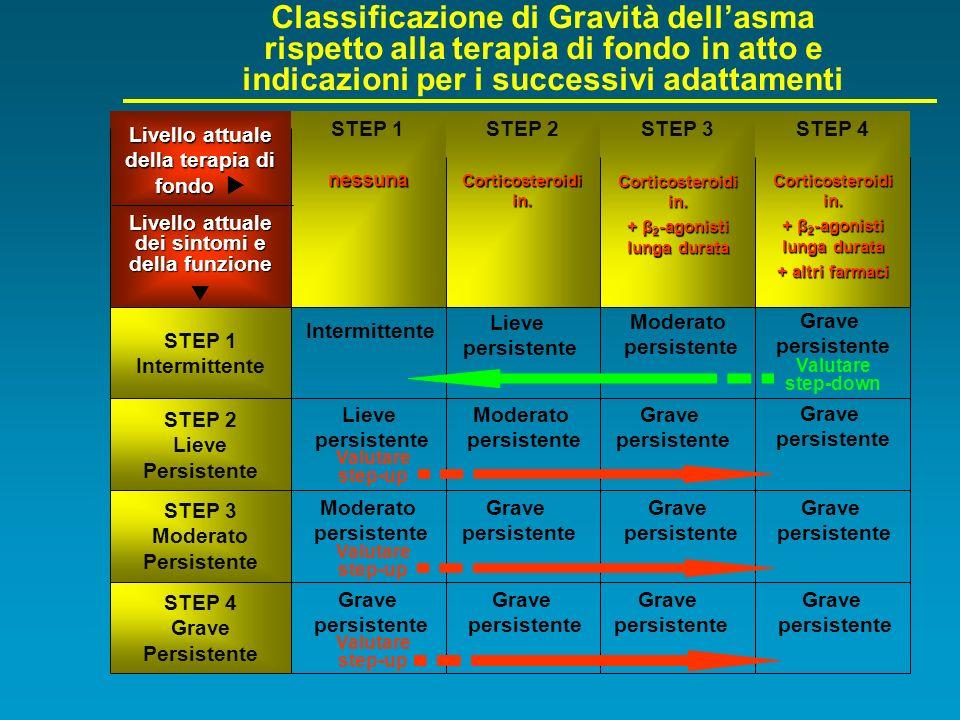 Classificazione di Gravità dellasma rispetto alla terapia di fondo in atto e indicazioni per i successivi adattamenti Livello attuale della terapia di
