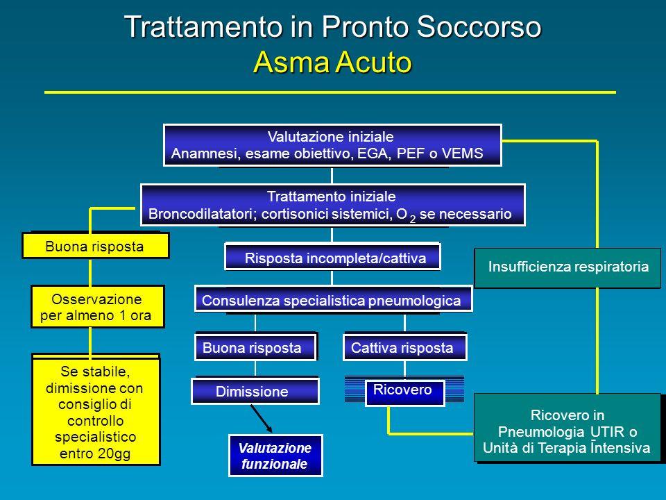 Trattamento in Pronto Soccorso Asma Acuto Buona risposta Osservazione per almeno 1 ora Se stabile, dimissione con consiglio di controllo specialistico