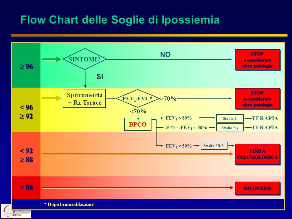 Flow Chart delle Soglie di Ipossiemia STOP o considerare altra patologia STOP o considerare altra patologia STOP o considerare altra patologia STOP o