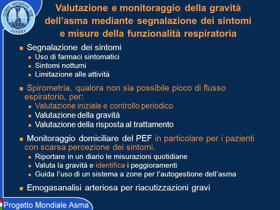 Valutazione e monitoraggio della gravità dellasma mediante segnalazione dei sintomi e misure della funzionalità respiratoria Segnalazione dei sintomi