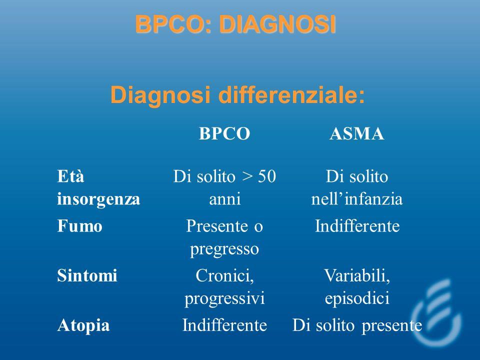 BPCO: DIAGNOSI Diagnosi differenziale: BPCOASMA Età insorgenza Di solito > 50 anni Di solito nellinfanzia FumoPresente o pregresso Indifferente Sintom