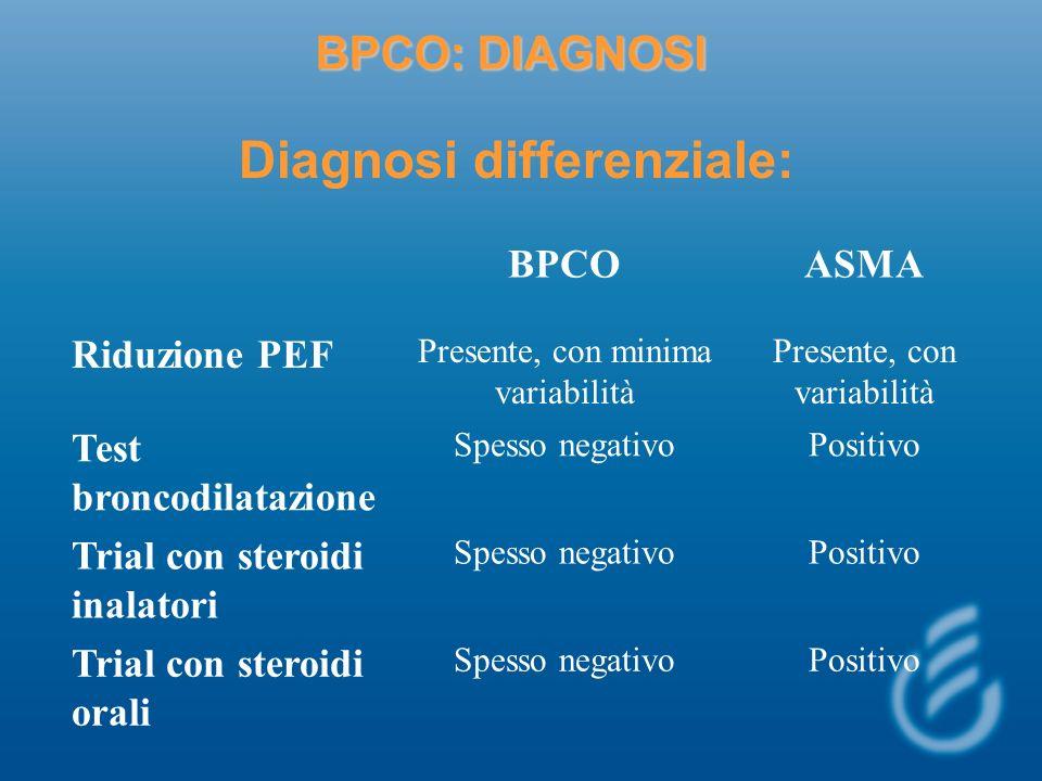 BPCO: DIAGNOSI Diagnosi differenziale: BPCOASMA Riduzione PEF Presente, con minima variabilità Presente, con variabilità Test broncodilatazione Spesso