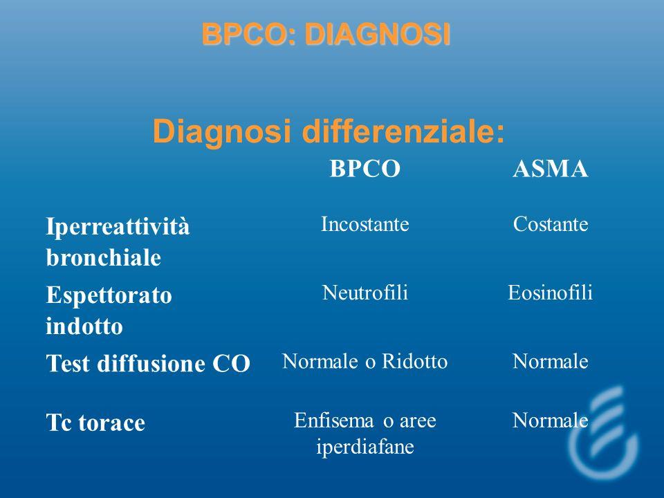 BPCO: DIAGNOSI Diagnosi differenziale: BPCOASMA Iperreattività bronchiale IncostanteCostante Espettorato indotto NeutrofiliEosinofili Test diffusione