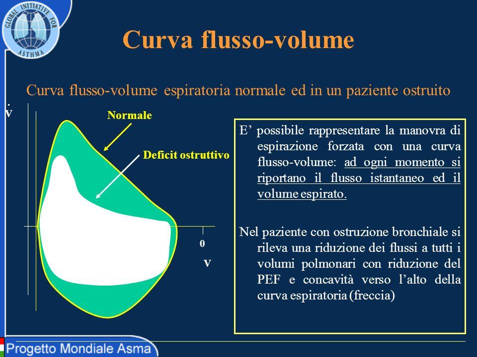 Algoritmo per la diagnosi della tosse usando lo SI Da Induced sputum cell counts: their usefulness in clinical practice L.