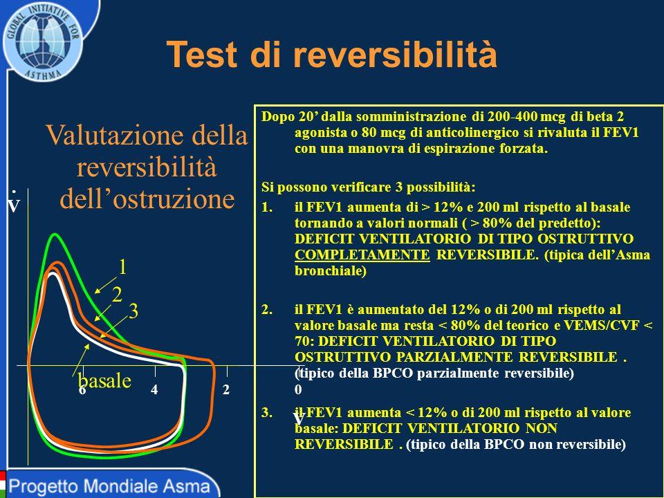 Algoritmo per linquadramento dellasma severa usando lo SI Da Induced sputum cell counts: their usefulness in clinical practice L.