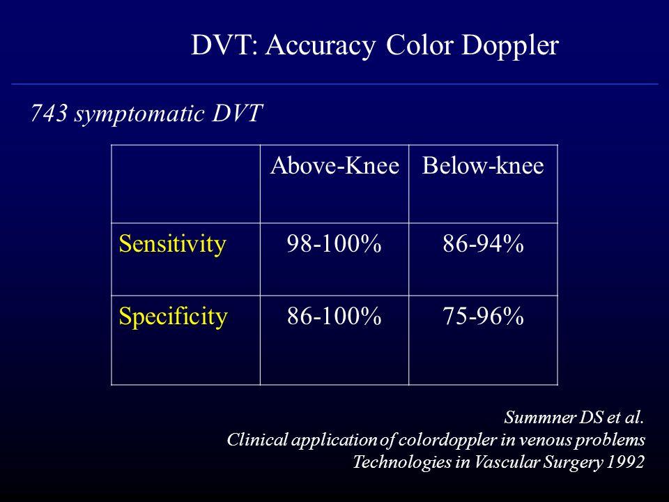 Above-KneeBelow-knee Sensitivity98-100%86-94% Specificity86-100%75-96% DVT: Accuracy Color Doppler Summner DS et al. Clinical application of colordopp