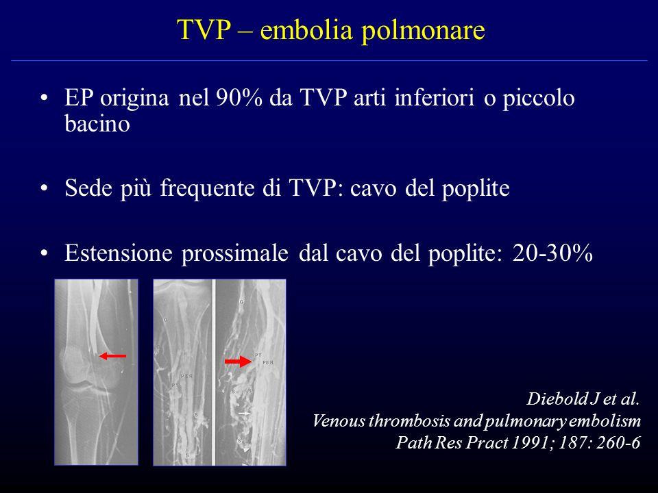TVP – embolia polmonare EP origina nel 90% da TVP arti inferiori o piccolo bacino Sede più frequente di TVP: cavo del poplite Estensione prossimale da