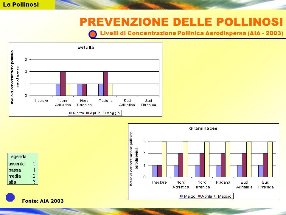 Fonte: AIA 2003 PREVENZIONE DELLE POLLINOSI Livelli di Concentrazione Pollinica Aerodispersa (AIA - 2003)