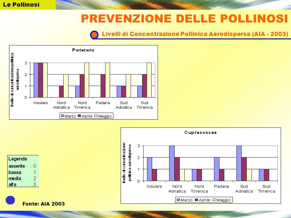 Le Pollinosi Fonte: AIA 2003 PREVENZIONE DELLE POLLINOSI Livelli di Concentrazione Pollinica Aerodispersa (AIA - 2003)