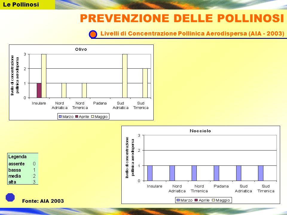 Le Pollinosi PREVENZIONE DELLE POLLINOSI Livelli di Concentrazione Pollinica Aerodispersa (AIA - 2003) Fonte: AIA 2003