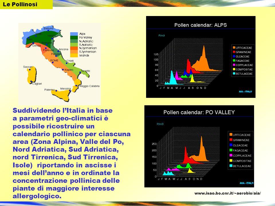Suddividendo lItalia in base a parametri geo-climatici è possibile ricostruire un calendario pollinico per ciascuna area (Zona Alpina, Valle del Po, N