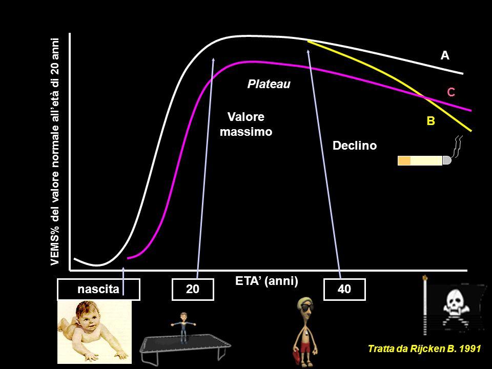A B C ETA (anni) VEMS% del valore normale alletà di 20 anni 2040nascita Valore massimo Declino Plateau Tratta da Rijcken B. 1991