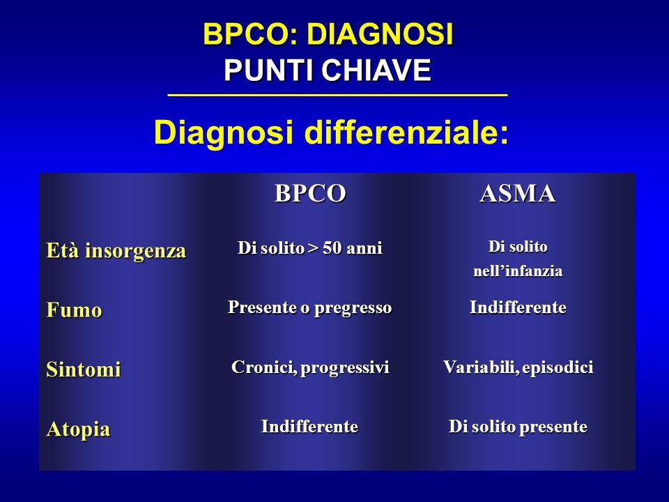 BPCO: DIAGNOSI PUNTI CHIAVE Diagnosi differenziale: BPCOASMA Età insorgenza Di solito > 50 anni Di solito nellinfanzia Fumo Presente o pregresso Indif