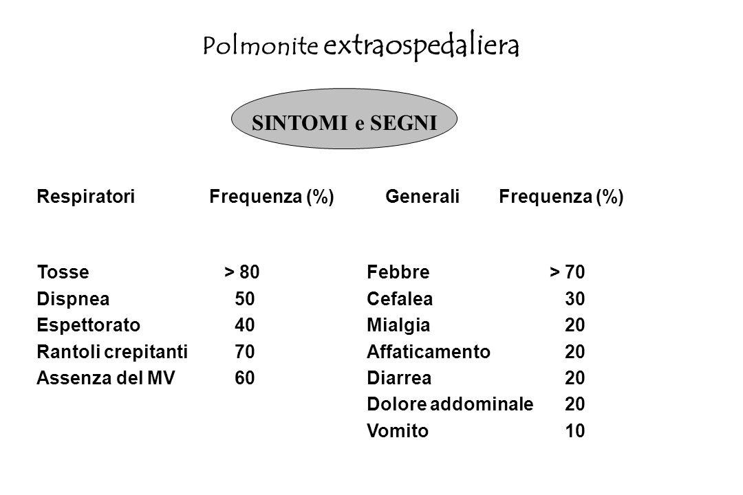 Oltre 100 microrganismi sono stati implicati nelleziopatogenesi delle CAP Nella maggioranza dei casi lagente eziologico è lo Streptococcus Pneumoniae