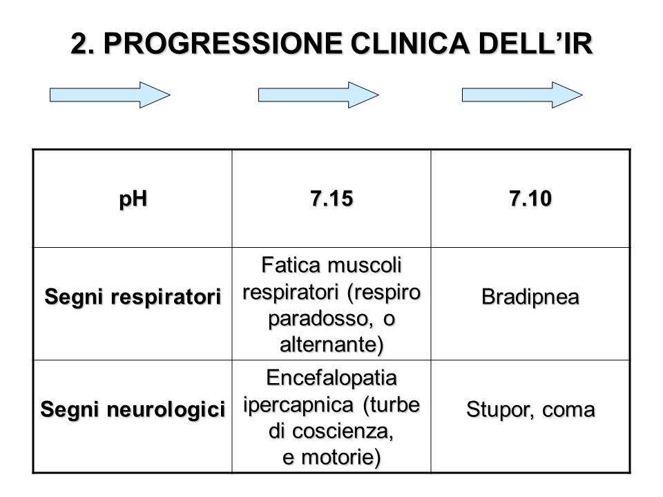2. PROGRESSIONE CLINICA DELLIR pH7.157.10 Segni respiratori Fatica muscoli respiratori (respiro paradosso, o alternante) Bradipnea Segni neurologici E