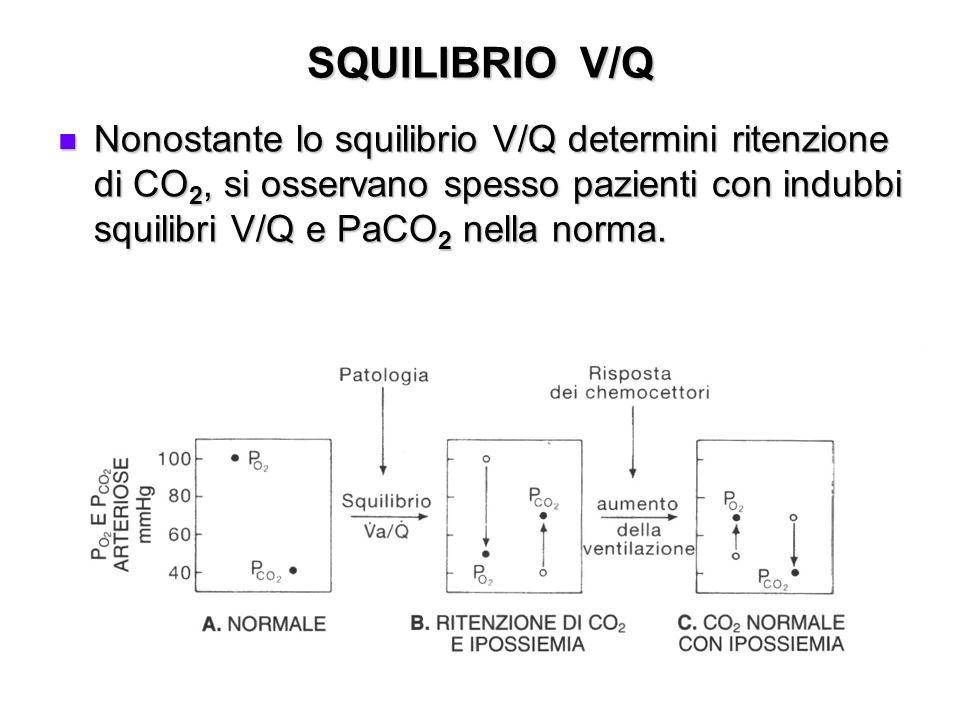 SQUILIBRIO V/Q Nonostante lo squilibrio V/Q determini ritenzione di CO 2, si osservano spesso pazienti con indubbi squilibri V/Q e PaCO 2 nella norma.