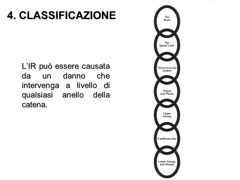 4. CLASSIFICAZIONE LIR può essere causata da un danno che intervenga a livello di qualsiasi anello della catena.