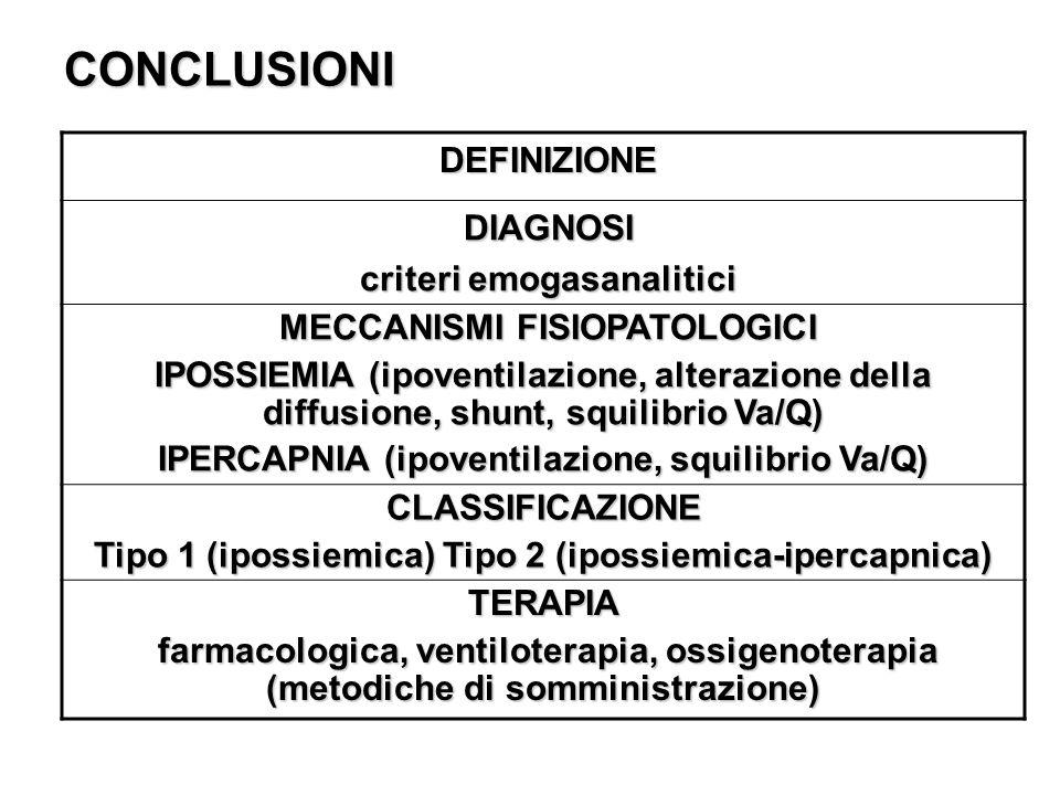 CONCLUSIONI DEFINIZIONE DEFINIZIONE DIAGNOSI DIAGNOSI criteri emogasanalitici criteri emogasanalitici MECCANISMI FISIOPATOLOGICI MECCANISMI FISIOPATOL