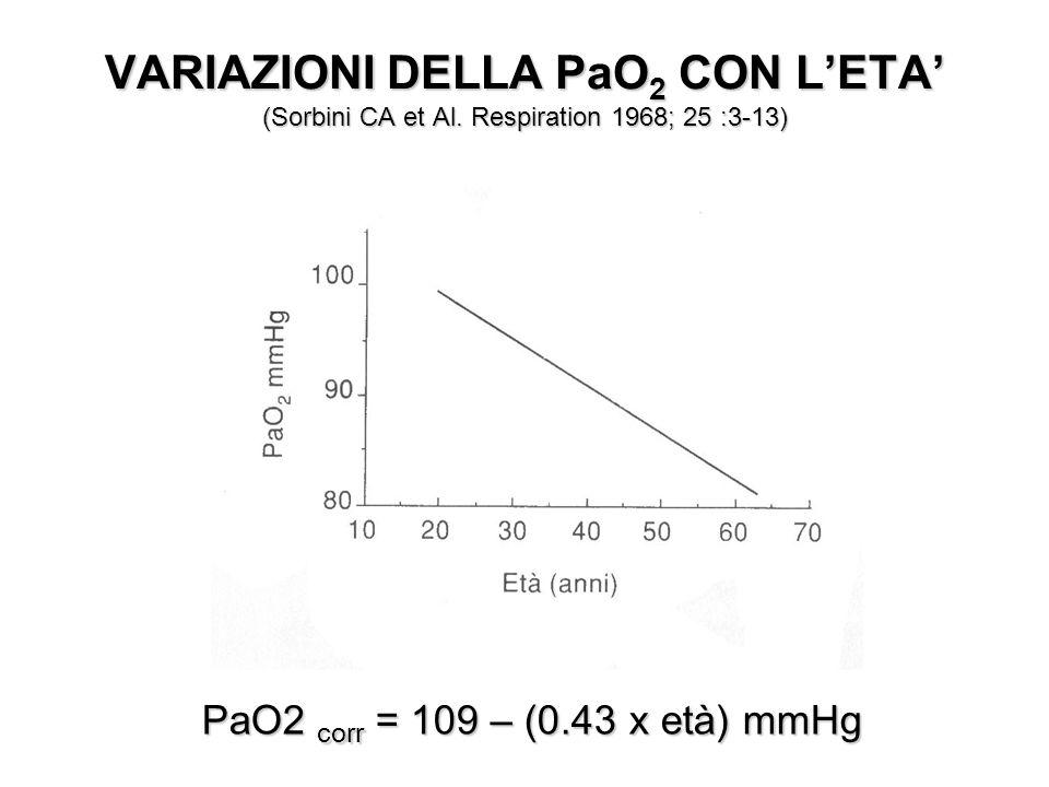 VARIAZIONI DELLA PaO 2 CON LETA (Sorbini CA et Al. Respiration 1968; 25 :3-13) PaO2 corr = 109 – (0.43 x età) mmHg