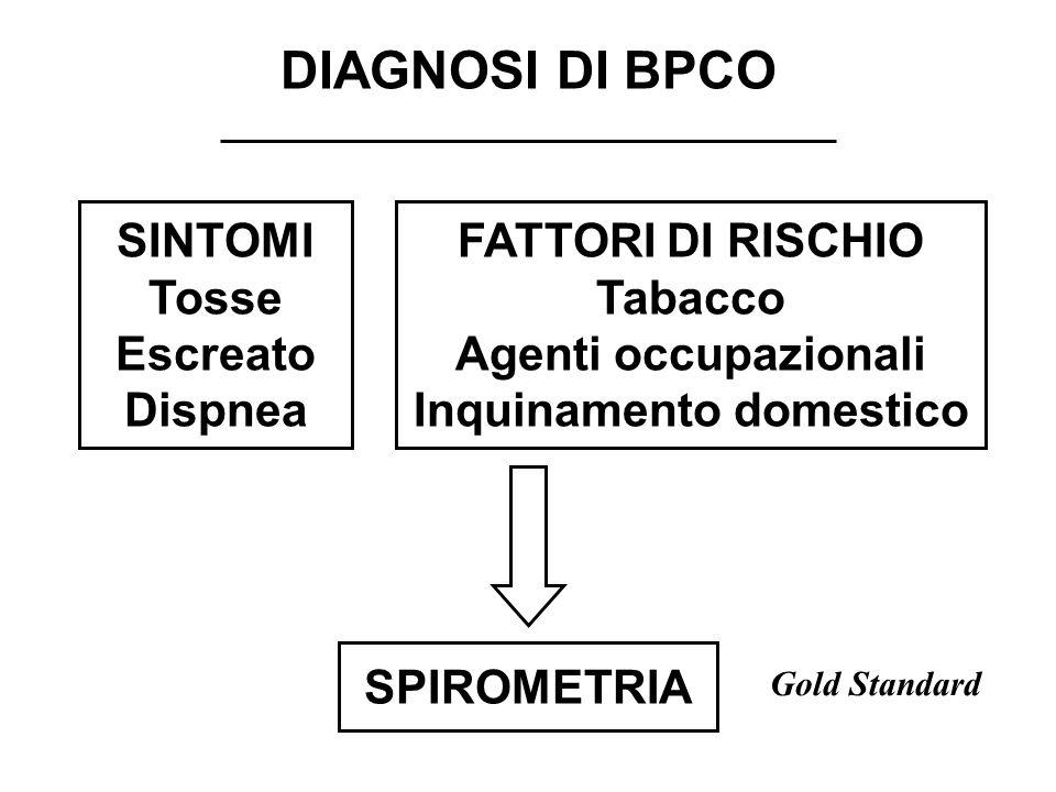 SINTOMI Tosse Escreato Dispnea FATTORI DI RISCHIO Tabacco Agenti occupazionali Inquinamento domestico SPIROMETRIA DIAGNOSI DI BPCO Gold Standard