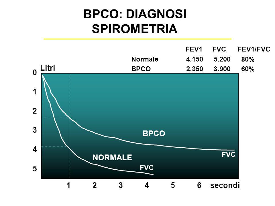 BPCO: DIAGNOSI SPIROMETRIA 5 0 1 2 3 4 123456 FVC BPCO NORMALE secondi Litri FEV1 FVC FEV1/FVC Normale4.1505.20080% BPCO2.3503.90060%