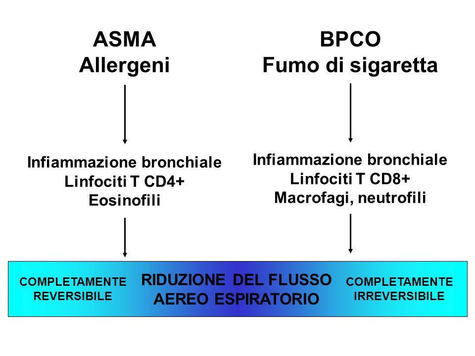 ASMA Allergeni BPCO Fumo di sigaretta Infiammazione bronchiale Linfociti T CD4+ Eosinofili Infiammazione bronchiale Linfociti T CD8+ Macrofagi, neutrofili RIDUZIONE DEL FLUSSO AEREO ESPIRATORIO COMPLETAMENTE REVERSIBILE COMPLETAMENTE IRREVERSIBILE
