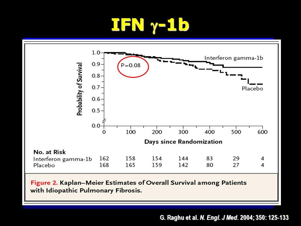 G. Raghu et al. N. Engl. J Med. 2004; 350: 125-133 Ziesche R et al. N Engl J Med.1999;341:1264 Ziesche, 1999 Ziesche, 1999 18 pazienti 18 pazienti pre