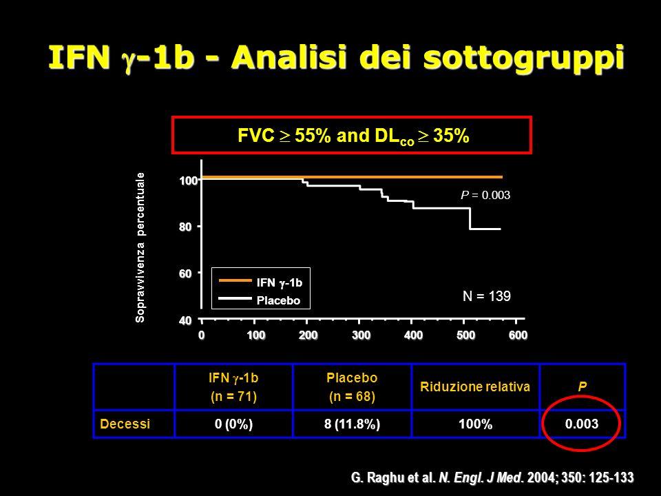 (n = 71) Placebo (n = 68) Riduzione relativaP Decessi0 (0%)8 (11.8%)100%0.003 Sopravvivenza percentuale FVC 55% and DL co 35% 40 60 80 100 01002003004