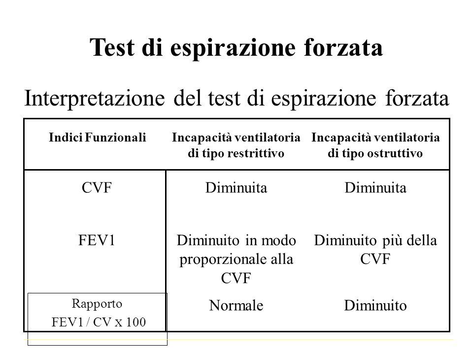 Test di espirazione forzata Interpretazione del test di espirazione forzata DiminuitoNormale Rapporto FEV1 / CV X 100 Diminuito più della CVF Diminuit