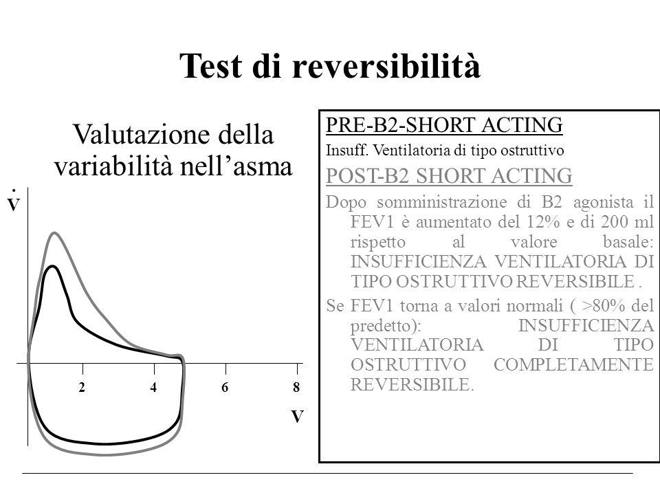 Test di reversibilità PRE-B2-SHORT ACTING Insuff. Ventilatoria di tipo ostruttivo POST-B2 SHORT ACTING Dopo somministrazione di B2 agonista il FEV1 è