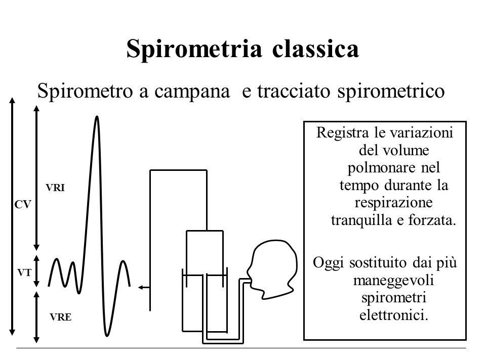 Spirometria classica Registra le variazioni del volume polmonare nel tempo durante la respirazione tranquilla e forzata. Oggi sostituito dai più maneg