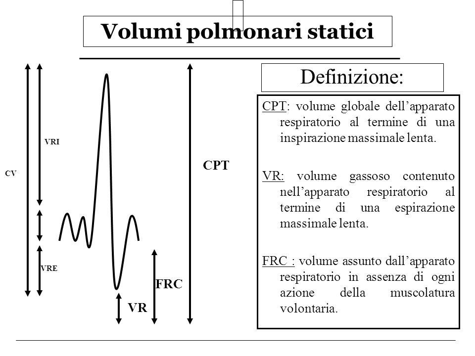 Volumi polmonari statici Definizione: CPT: volume globale dellapparato respiratorio al termine di una inspirazione massimale lenta. VR: volume gassoso