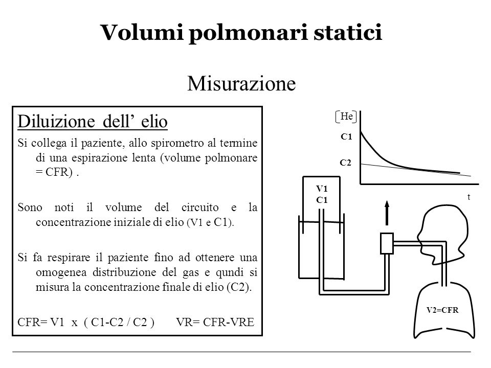 Volumi polmonari statici Misurazione Lavaggio dellazoto Si collega il paziente allo spirometro mentre respira O 2 al 100% Si fa respirare al paziente O 2 al 100% e si misurano la concentrazione iniziale di N 2 e quella di 3 atti respiratori < 1%.