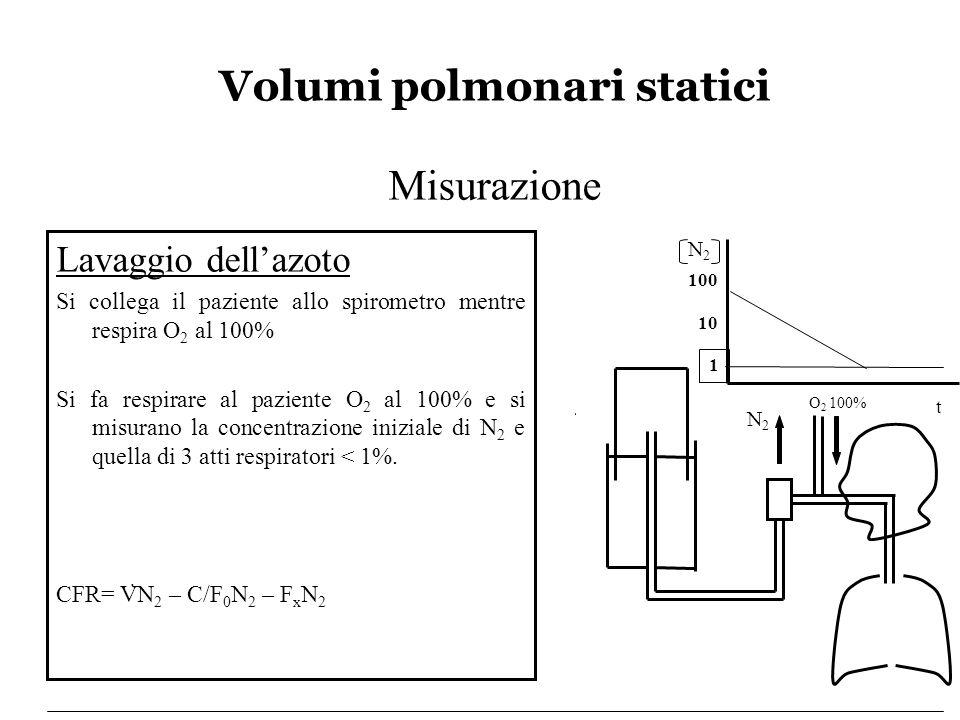 Volumi polmonari statici Interpretazione aumentatonormale Rapporto VR / CPT X 100 Normale o lievemente aumentato Diminuito in modo proporzionale al VR CPT aumentatodiminuitoVR Incapacità ventilatoria di tipo ostruttivo Incapacità ventilatoria di tipo restrittivo Indici Funzionali